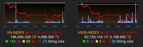 VN-Index giảm phiên thứ 5 liên tiếp