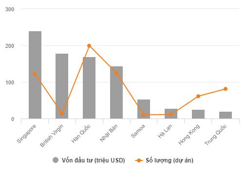 Vốn đầu tư Singapore chảy mạnh vào TP HCM
