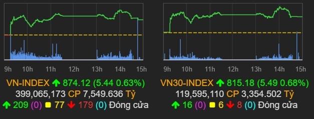 VN-Index vượt 870 điểm